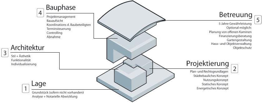 Baugesellschaft winkel mbh dreieich entspannt bauen for Bauen aus einer hand